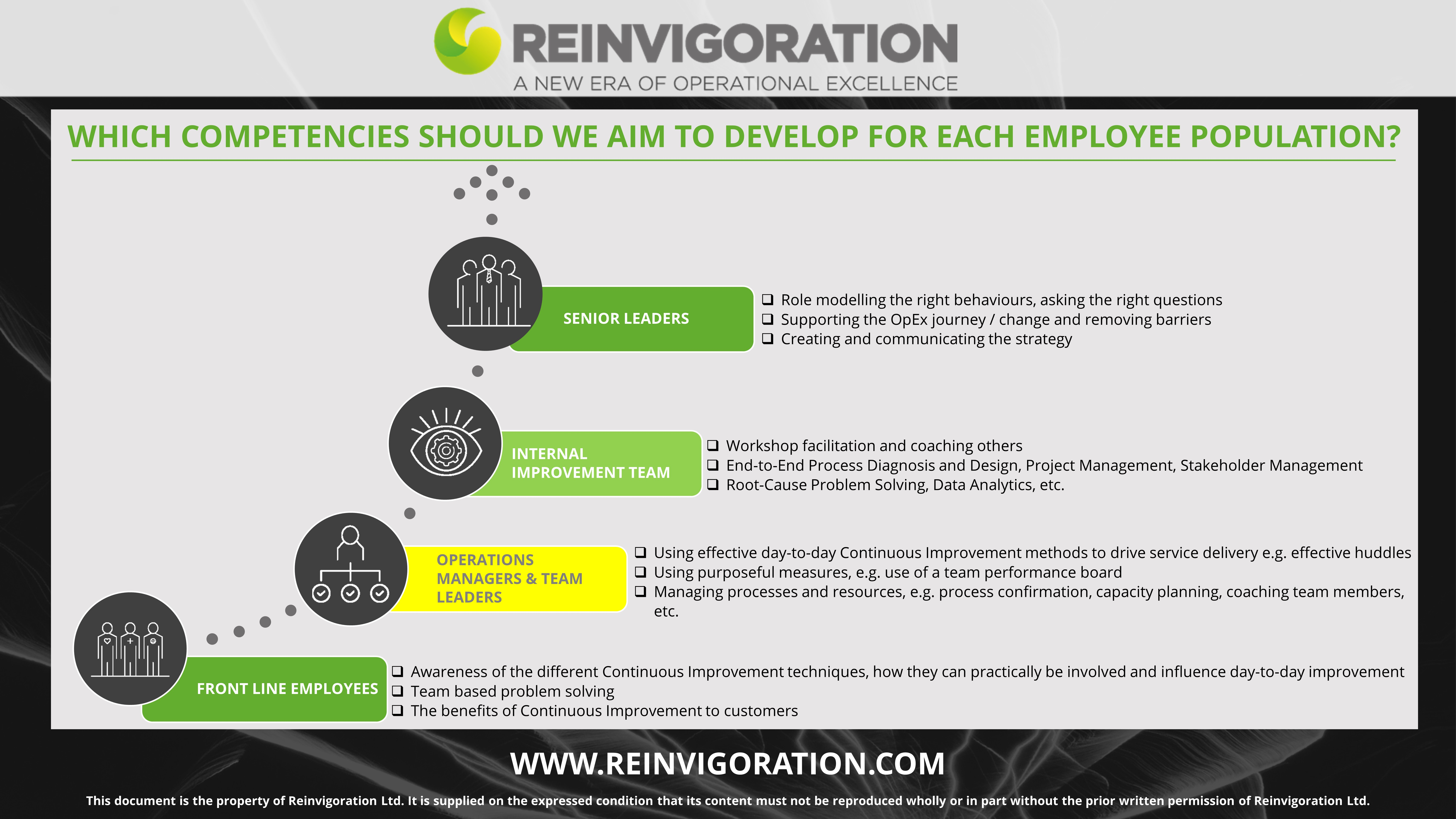 BUILDING OPERATIONAL EXCELLENCE COMPETENCIES - INFOGRAPHIC - REINVIGORATION